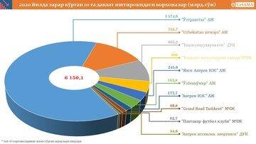 2020 йилни зарар билан якунлаган давлат корхоналари – ТОП-10